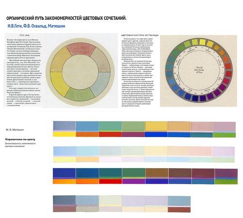 . Органический путь закономерностей цветовых сочетаний. И.В. Гете, Ф.В. Освальд, М.В. Матюшин